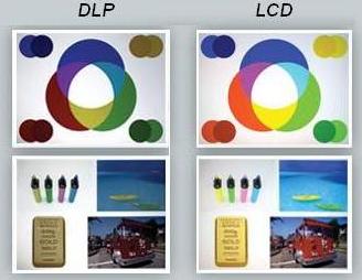 Diferencias entre la tecnologia dlp y lcd